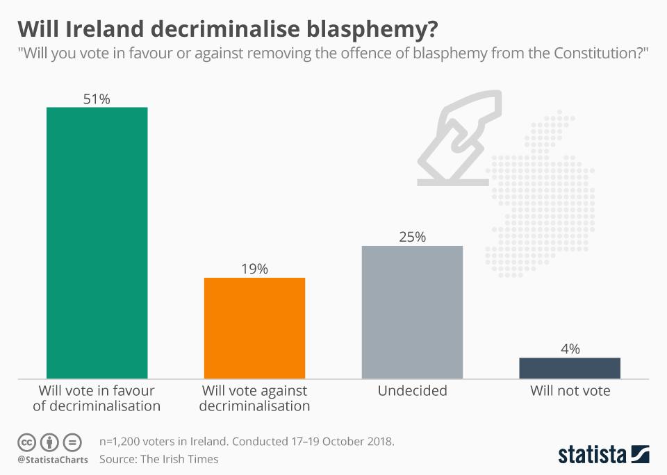Infographic: Will Ireland decriminalise blasphemy? | Statista
