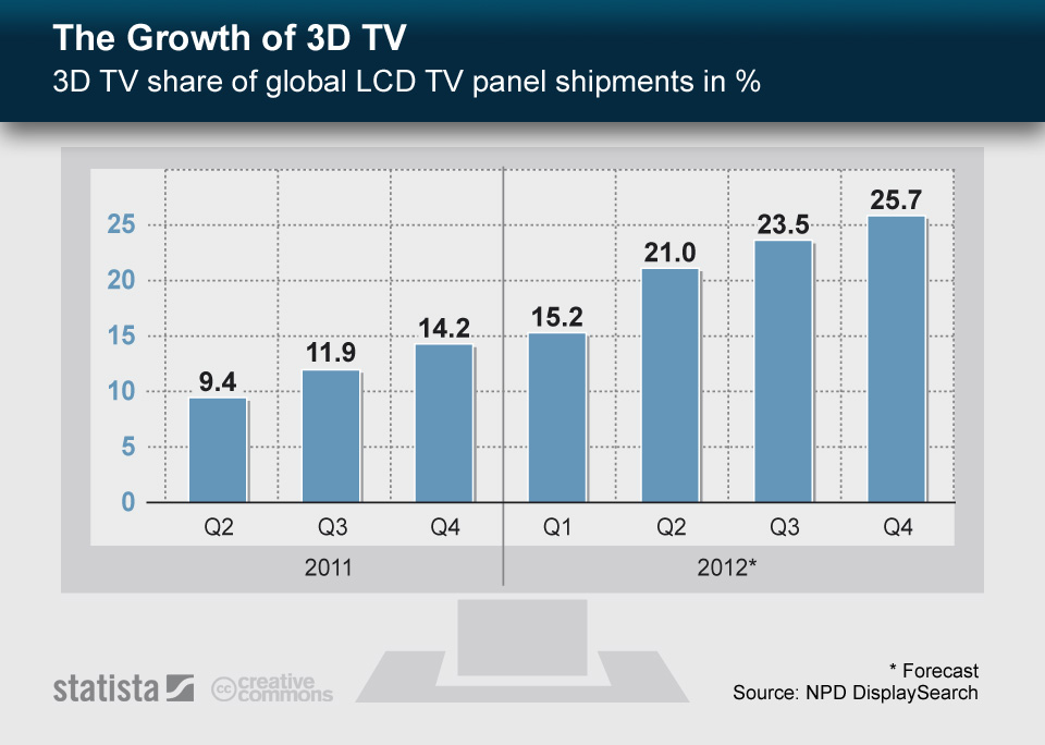 Infographic: The Growth of 3D TV | Statista