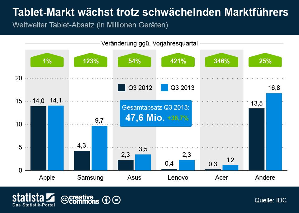 Infografik: Tablet-Markt wächst trotz schwächelnden Marktführers | Statista