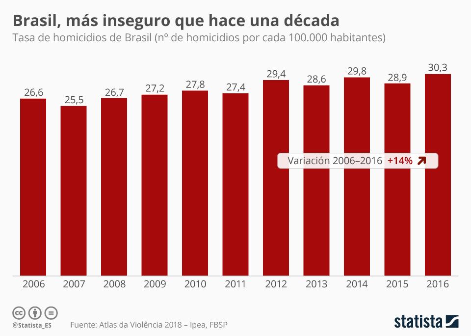Infografía: Brasil, más inseguro que hace una década | Statista