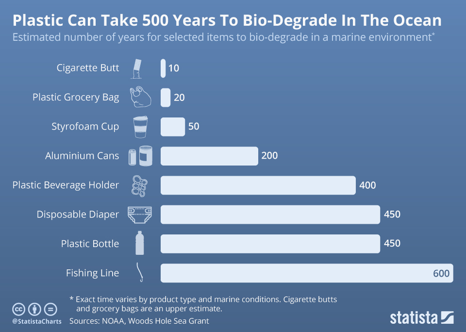 Infographic: Plastic Can Take 500 Years To Bio-Degrade In The Ocean | Statista