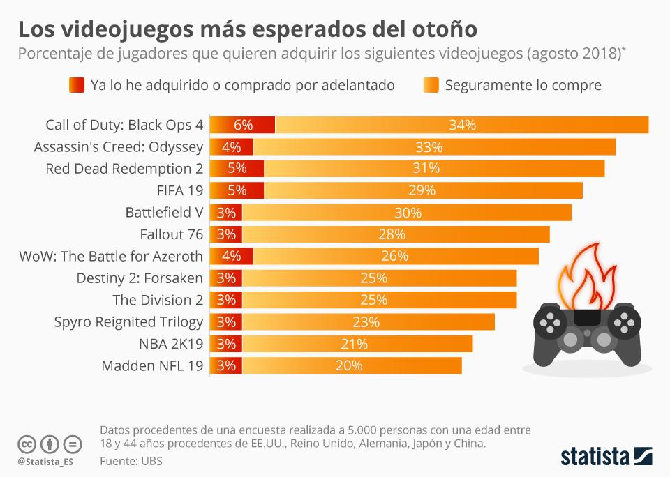 Infografía: Los videojuegos más esperados en el mercado internacional | Statista