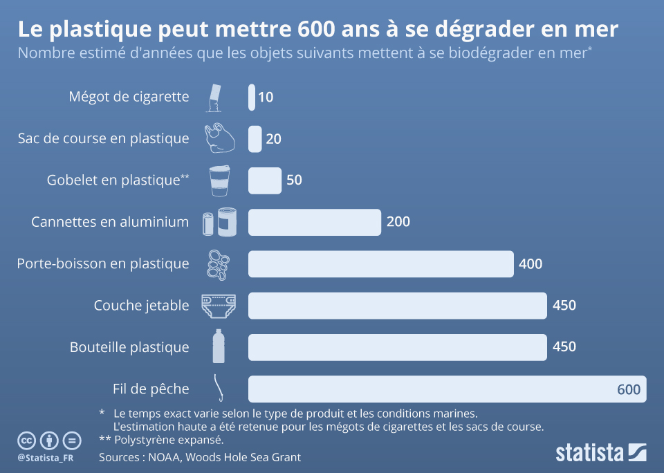 Infographie: Le plastique peut mettre 600 ans à se dégrader dans l'océan | Statista