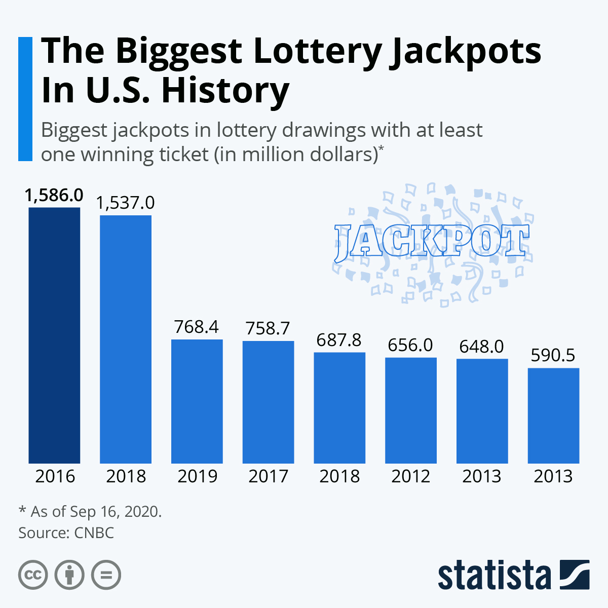 Infographic: The Biggest Lottery Jackpots In U.S. History | Statista