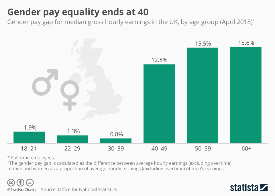 Infographic: Gender pay equality ends at 40 | Statista