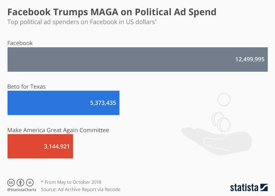 Infographic: Facebook Trumps MAGA on Political Ad Spend   Statista