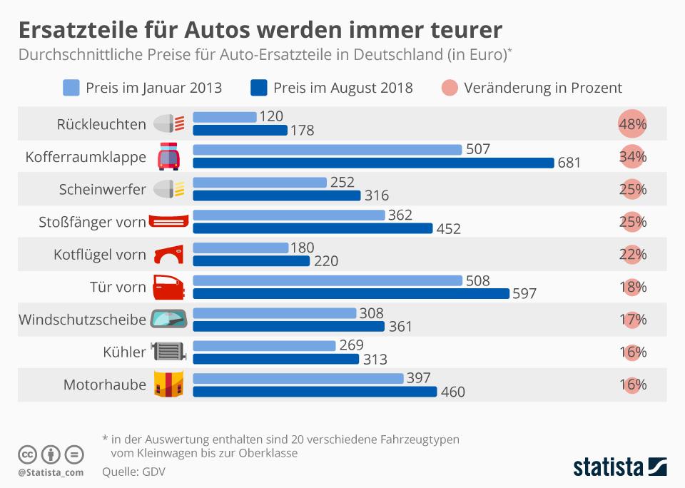 Infografik: Ersatzteile für Autos werden immer teurer   | Statista