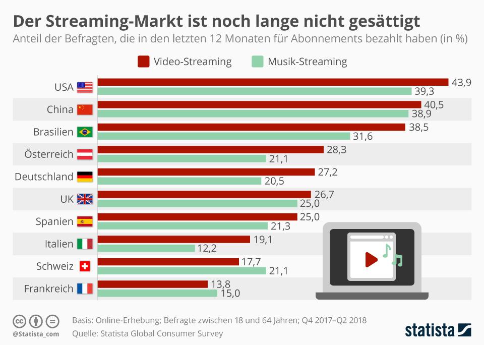Infografik: Der Streaming-Markt ist noch lange nicht gesättigt | Statista