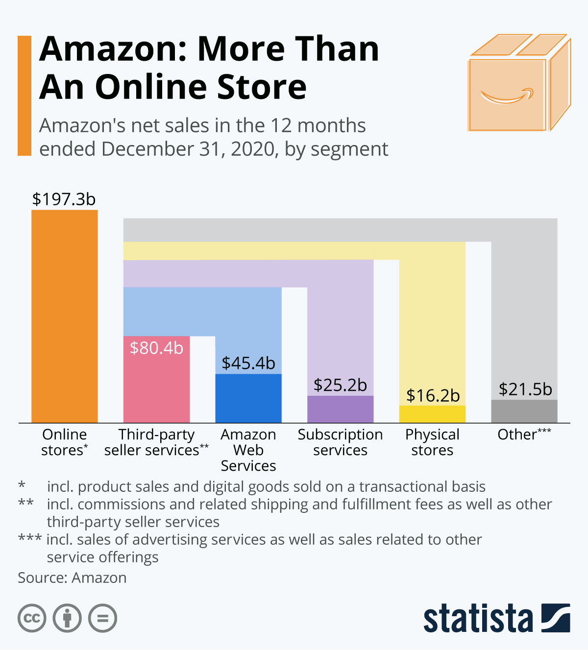 Infographic: Amazon: More Than An Online Store | Statista