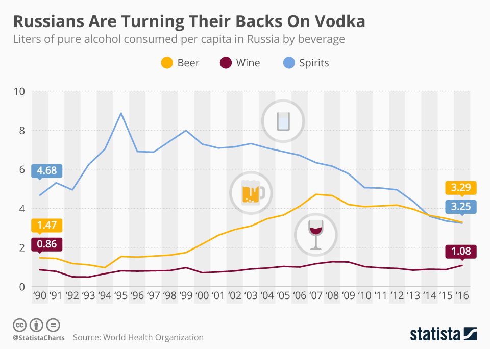 Infographic: Russians Are Turning Their Backs On Vodka | Statista