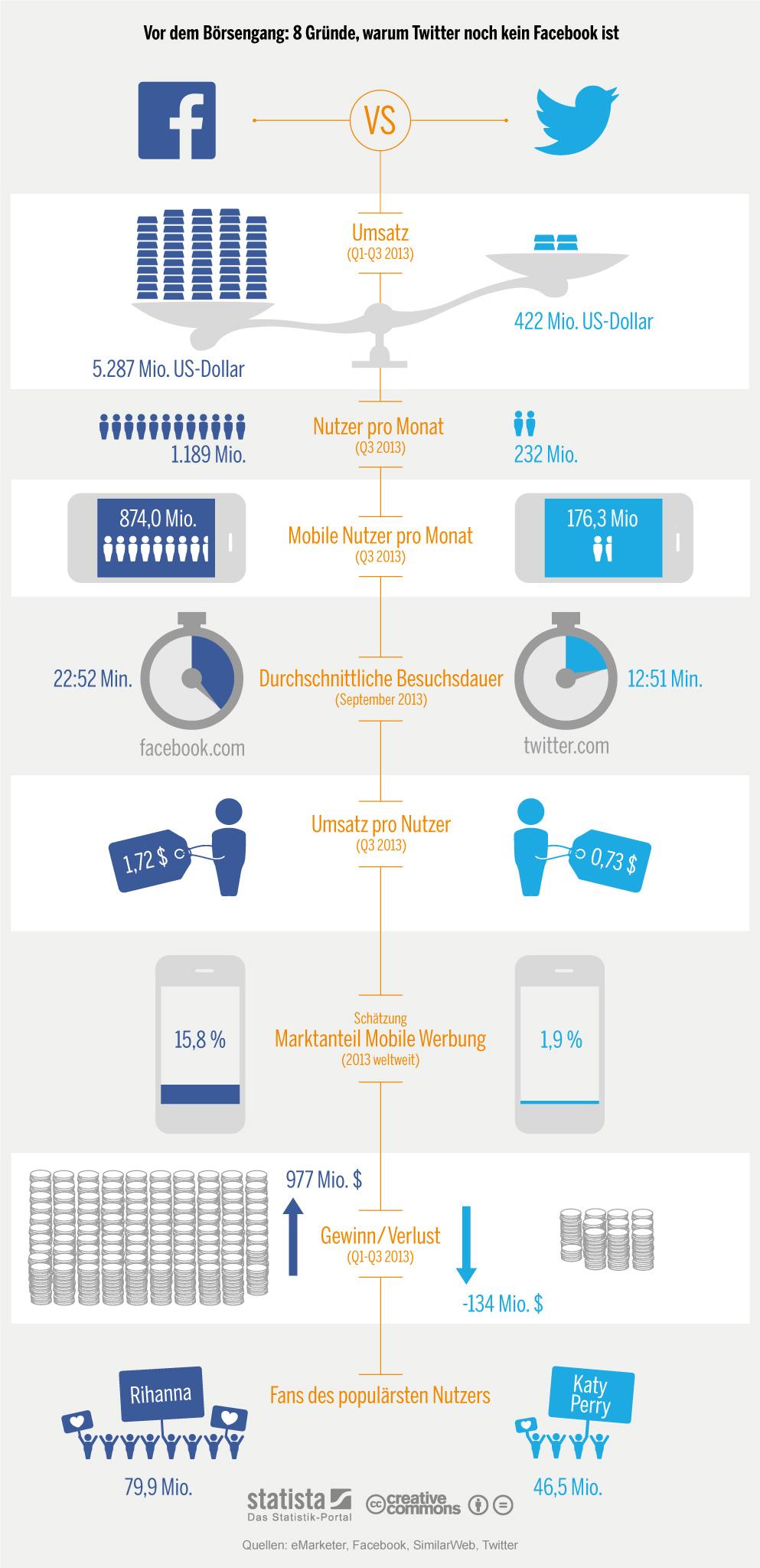 Infografik: 8 Gründe, warum Twitter noch kein Facebook ist   Statista