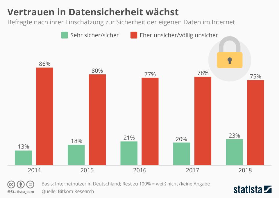 Infografik: Vertrauen in Datensicherheit wächst | Statista