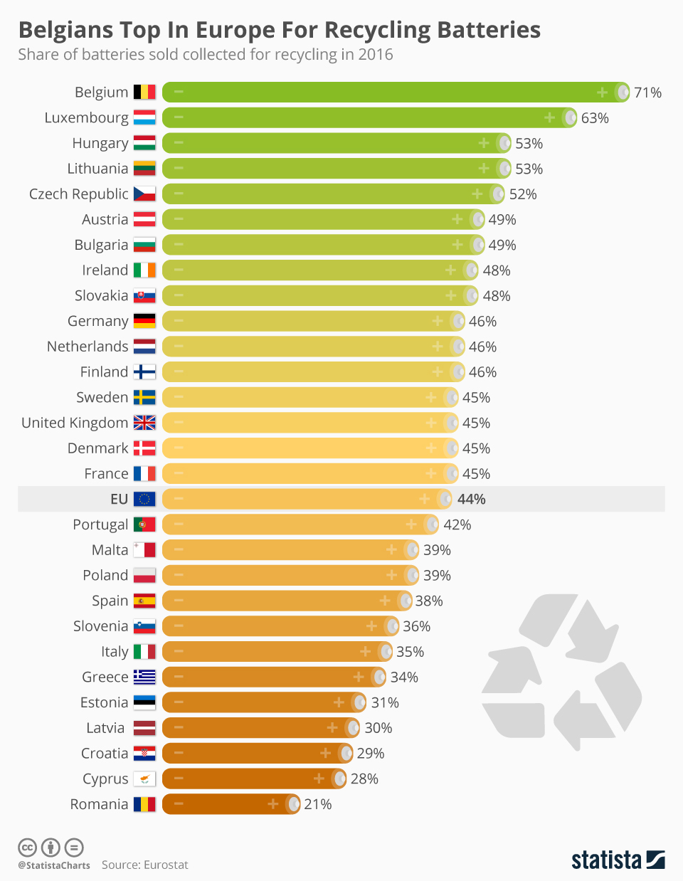 Infographic: Belgians Top In Europe For Recycling Batteries | Statista