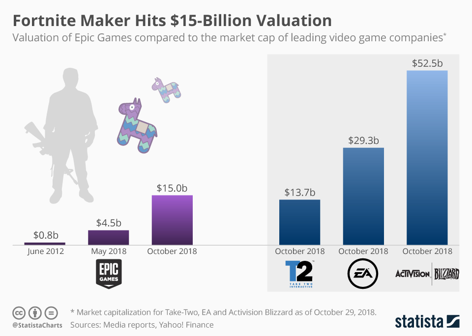 Infographic: Fortnite Maker Hits $15-Billion Valuation | Statista