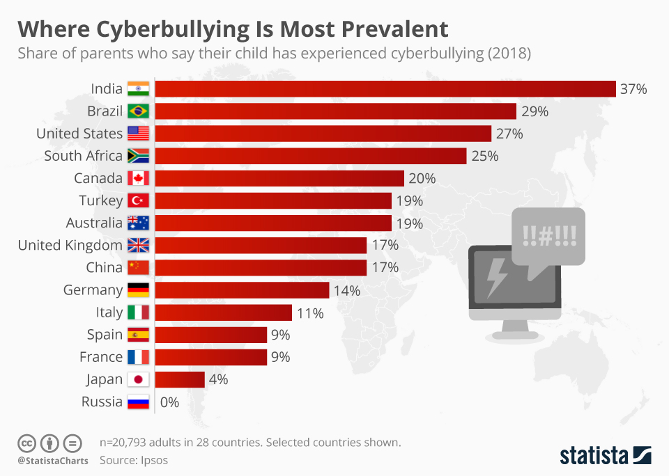 Infographic: Where Cyberbullying Is Most Prevalent | Statista