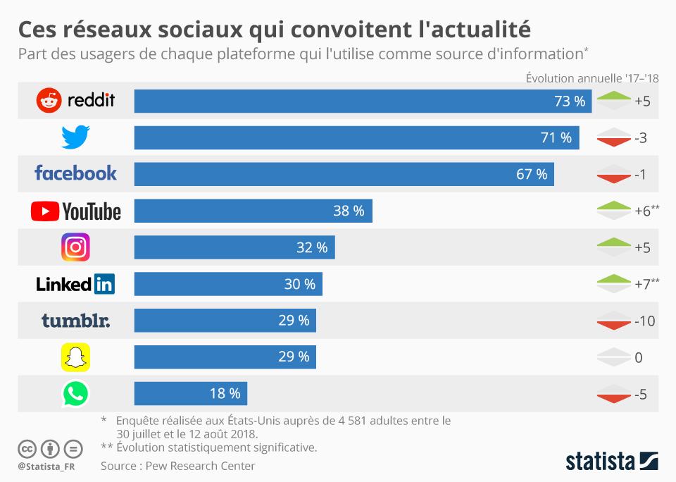 Infographie: Ces réseaux sociaux qui convoitent l'actu | Statista