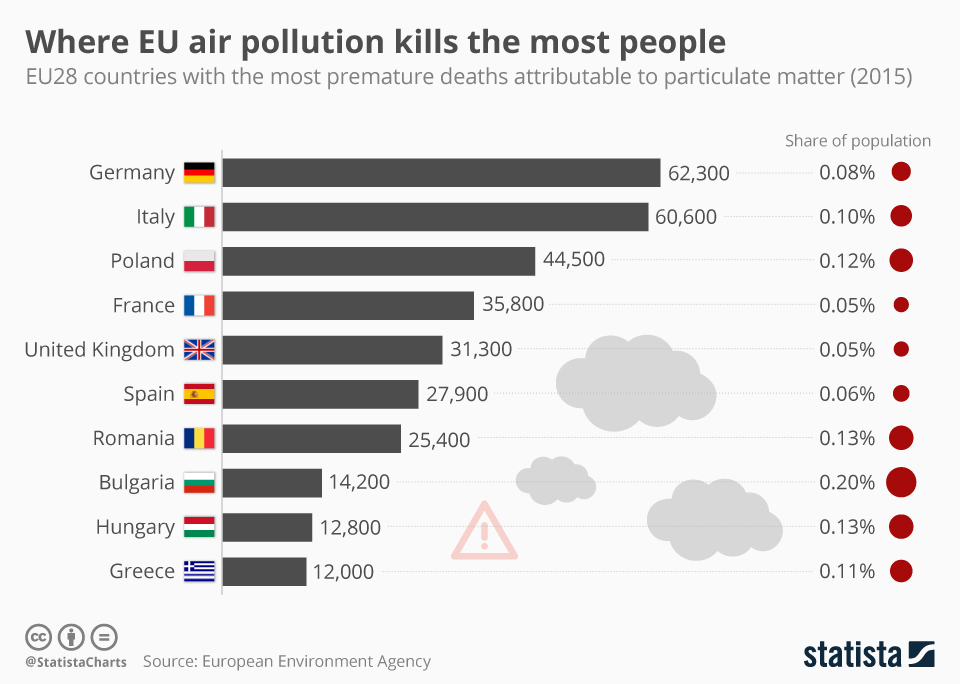 Infographic: Where EU air pollution kills the most people   Statista