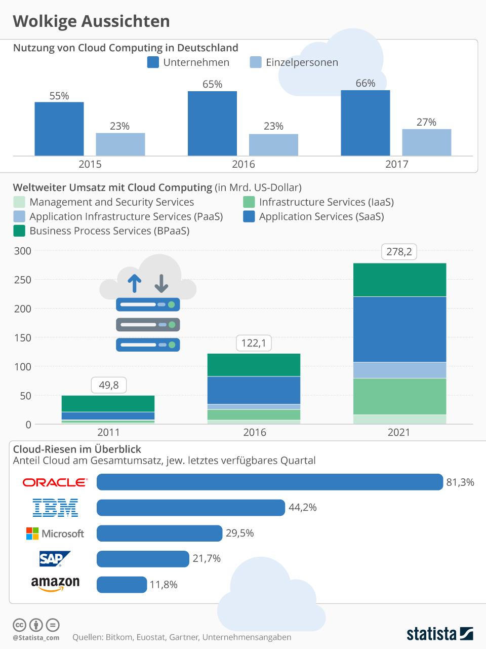 Infografik: Wolkige Aussichten | Statista