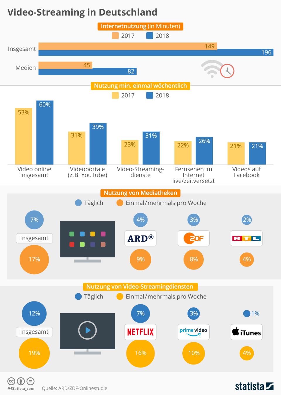 Infografik: Video-Streaming in Deutschland | Statista