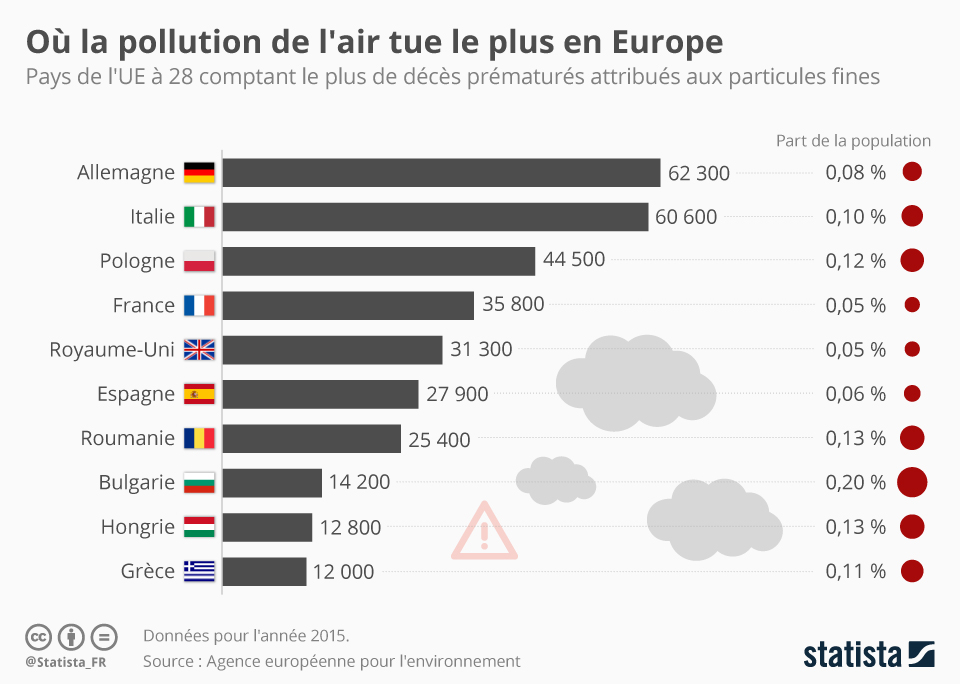 Infographie: Où la pollution de l'air tue le plus en Europe | Statista