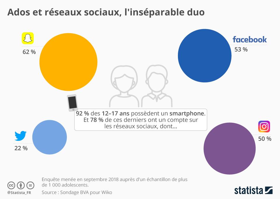 Infographie: Ados et réseaux sociaux, l'inséparable duo   Statista