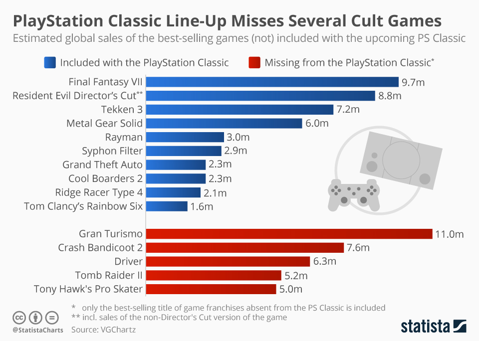 Infographic: PlayStation Classic Line-Up Misses Several Cult Games | Statista