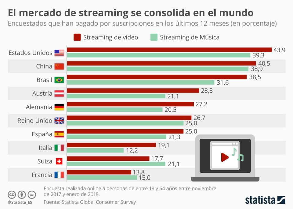 Infografía: Más de un quinto de los internautas españoles pagan por servicios de streaming | Statista