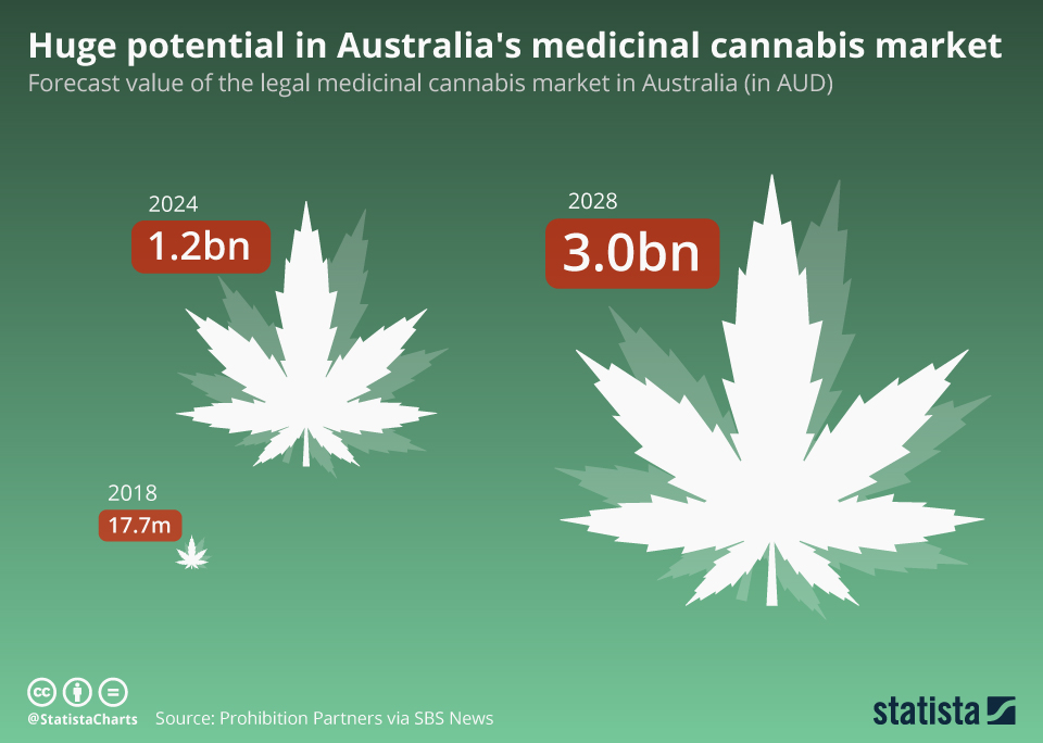 Infographic: Huge potential in Australia's medicinal cannabis market | Statista