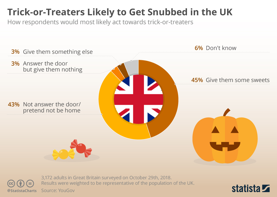 Infographic: Trick-or-Treaters Likely to Get Snubbed in the UK | Statista