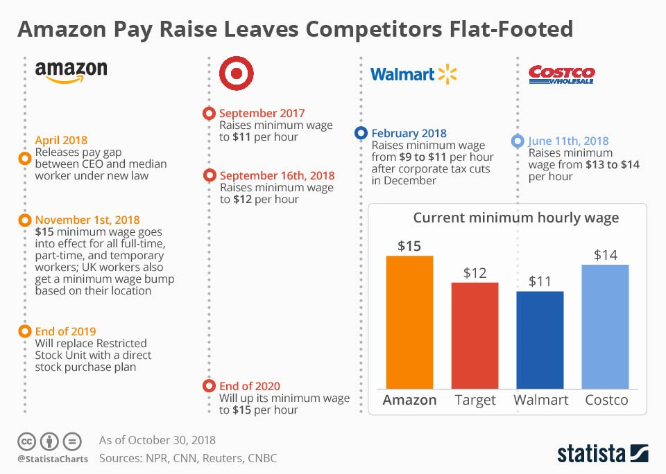 Infographic: Amazon Pay Raises Leave Competitors Flat-Footed | Statista