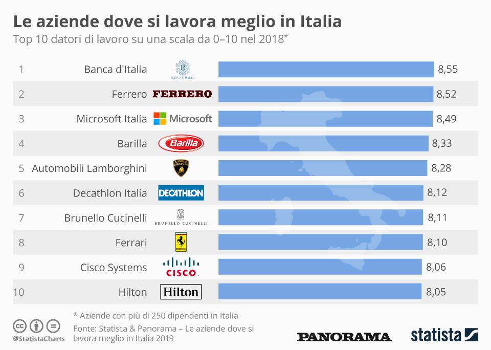 Infographic: Le aziende dove si lavora meglio in Italia | Statista