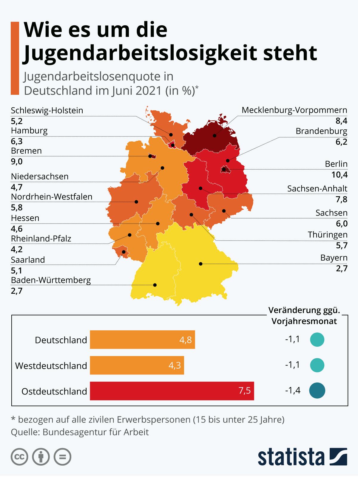 Infografik: Wie es um die Jugendarbeitslosigkeit steht   Statista
