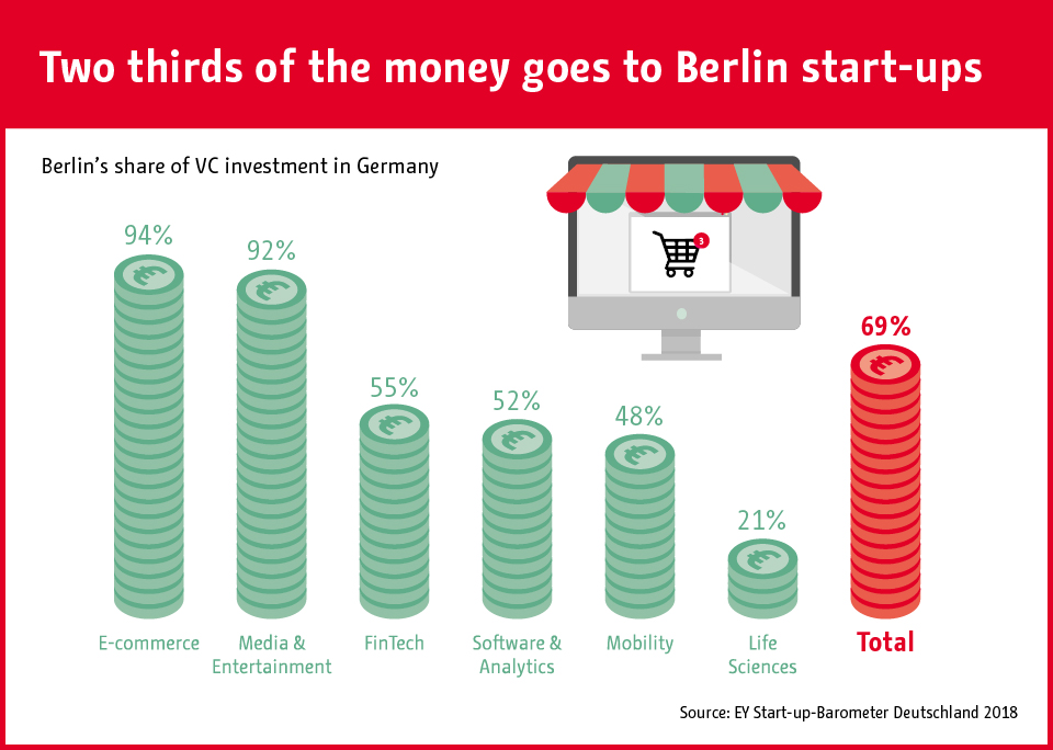 Infographic: Berlin Start-Ups Attract Two Thirds of VC Funding in Germany   Statista