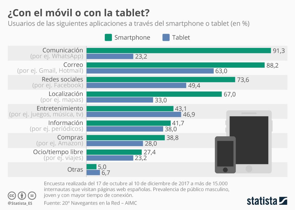 Infografía: Las tablets solo superan en uso a los smartphones en la categoría de entretenimiento | Statista