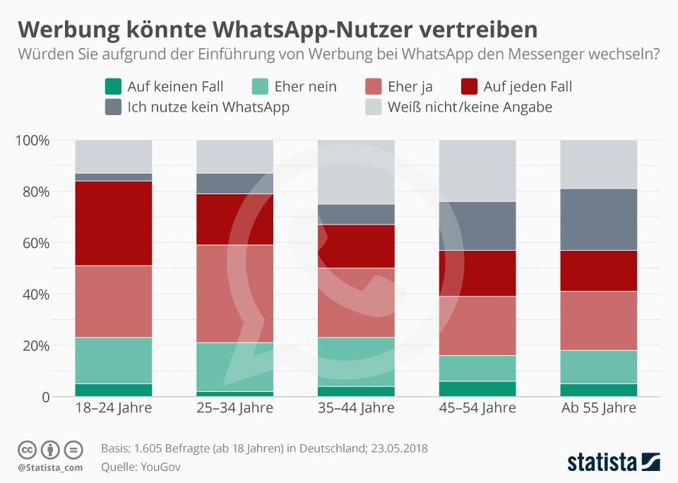 Infografik: Werbung könnte WhatsApp-Nutzer vertreiben | Statista