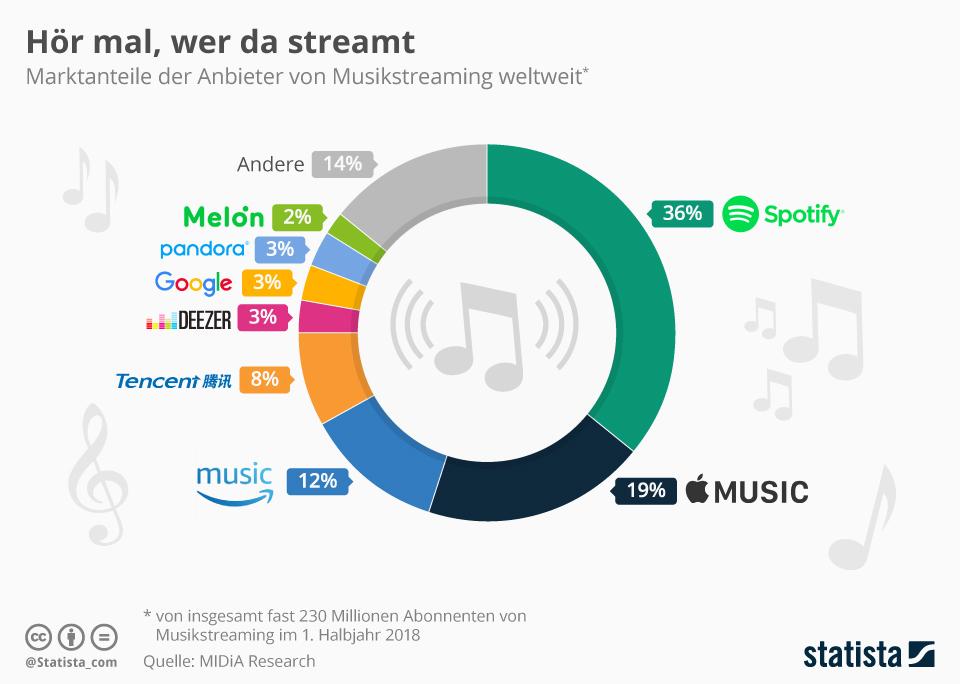 Infografik: Hör mal, wer da streamt | Statista