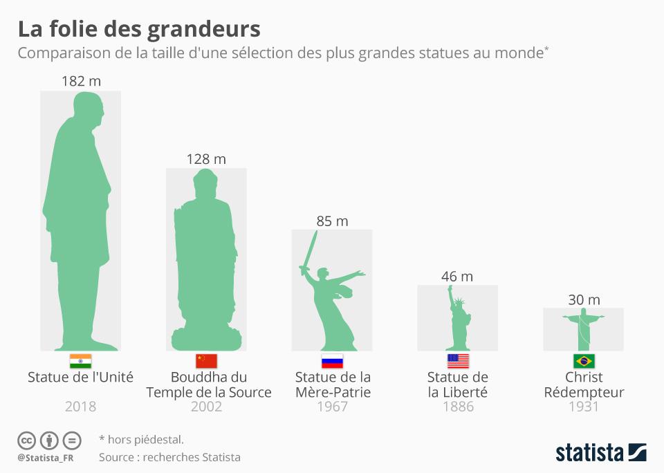 Infographie: La folie des grandeurs | Statista