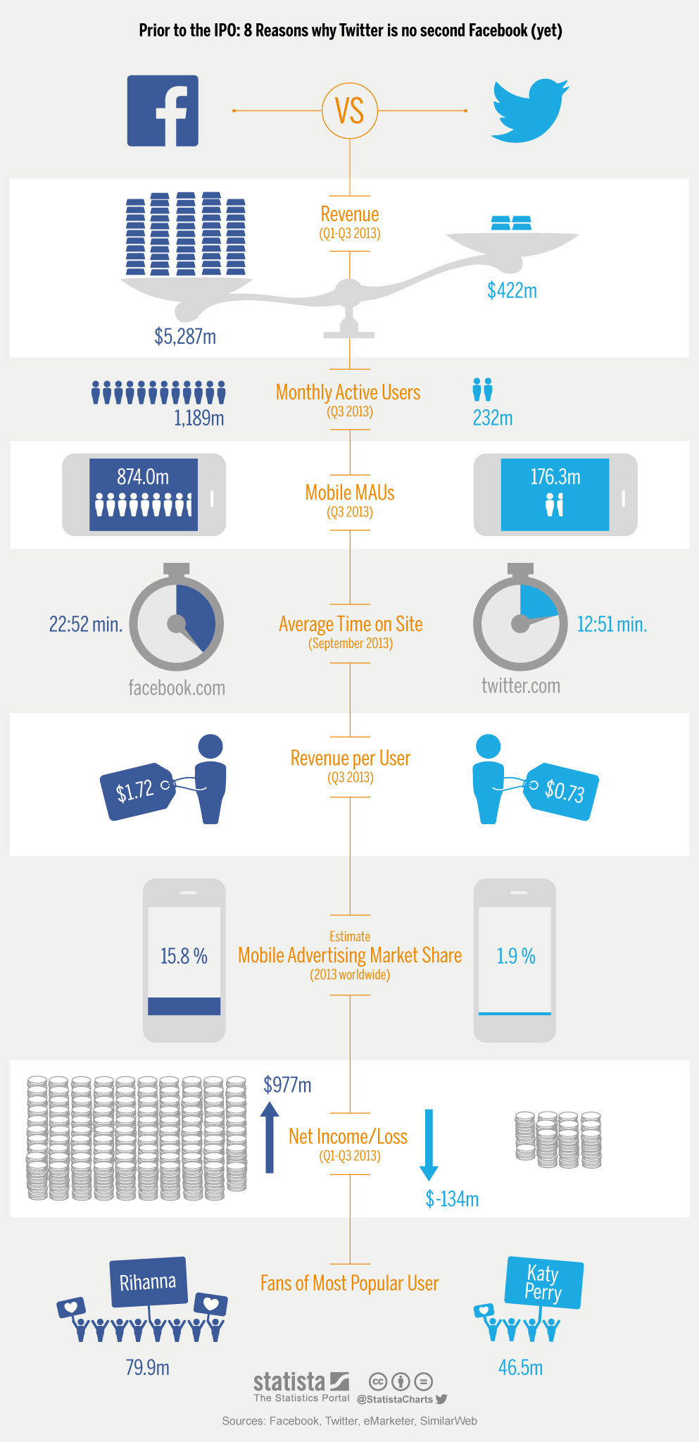 Infographic: 8 Reasons Why Twitter Is No Second Facebook (Yet)   Statista