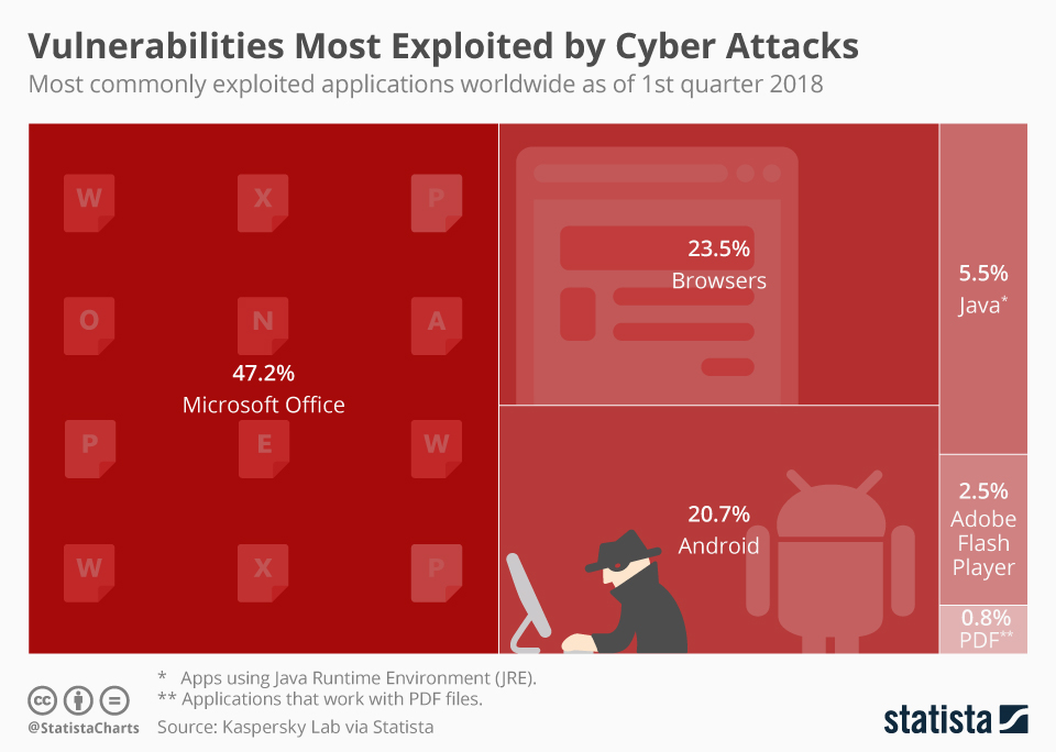 Infographic: Vulnerabilities Most Exploited by Cyber Attacks | Statista