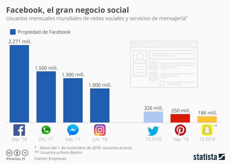 Infografía: Facebook, hacia el monopolio de la comunicación social  | Statista