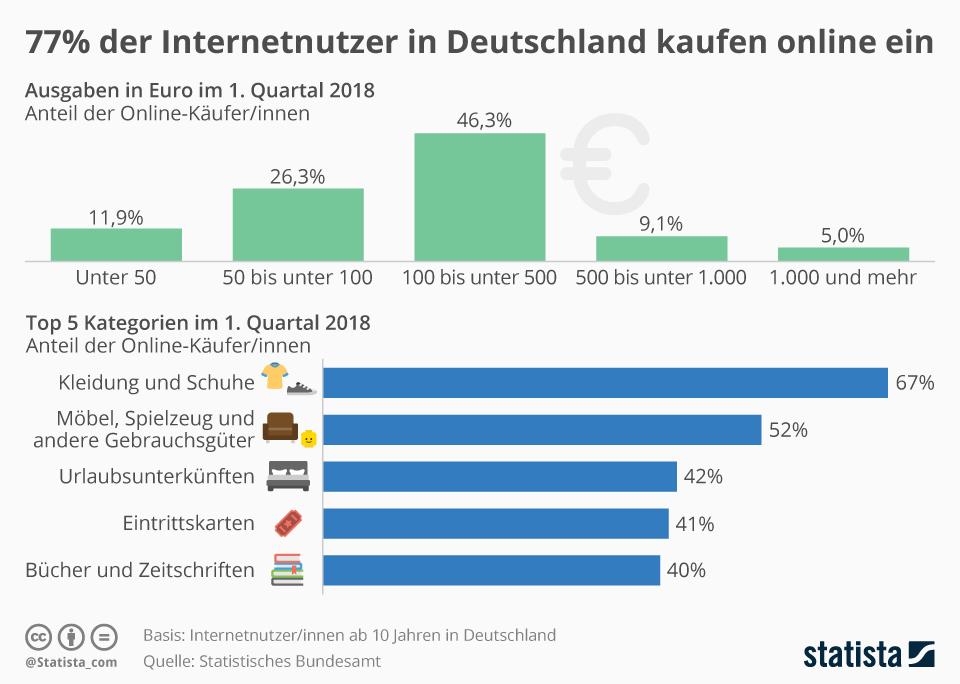 Infografik: 77% der Internetnutzer in Deutschland kaufen online ein | Statista