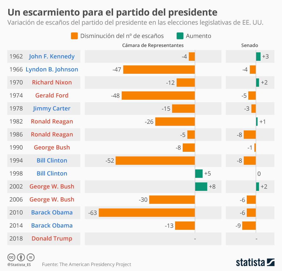 Infografía: Elecciones legislativas, un mal negocio para el partido del presidente | Statista