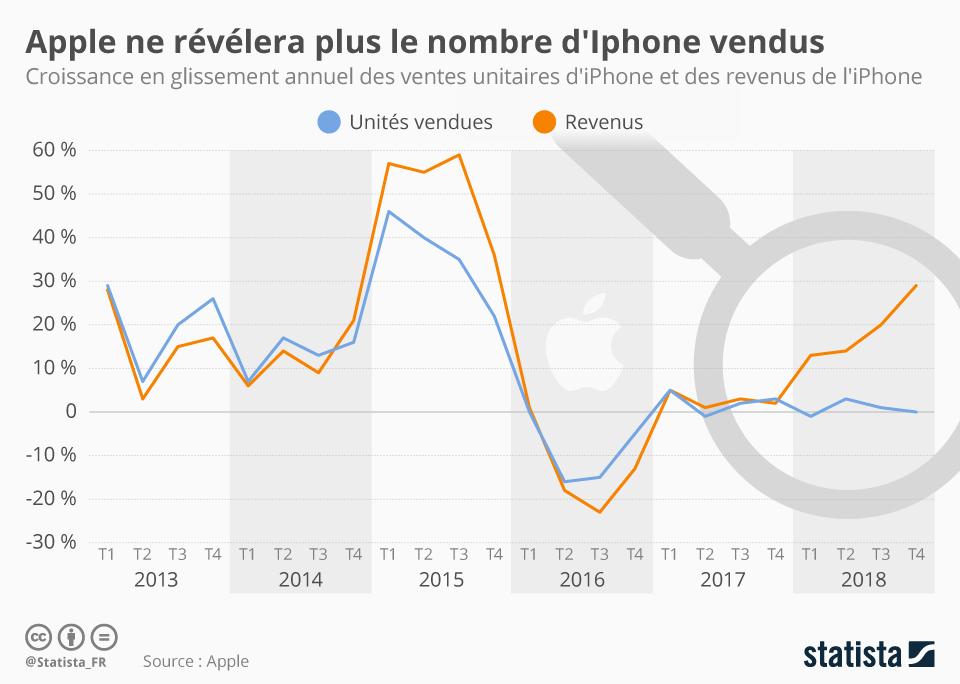 Infographie: Pourquoi Apple ne veut plus révéler le nombre d'iPhone vendus | Statista