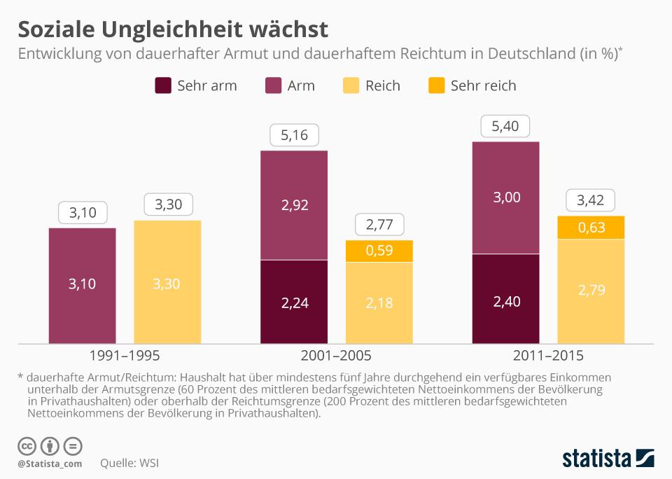 Infografik: Soziale Ungleichheit wächst   Statista