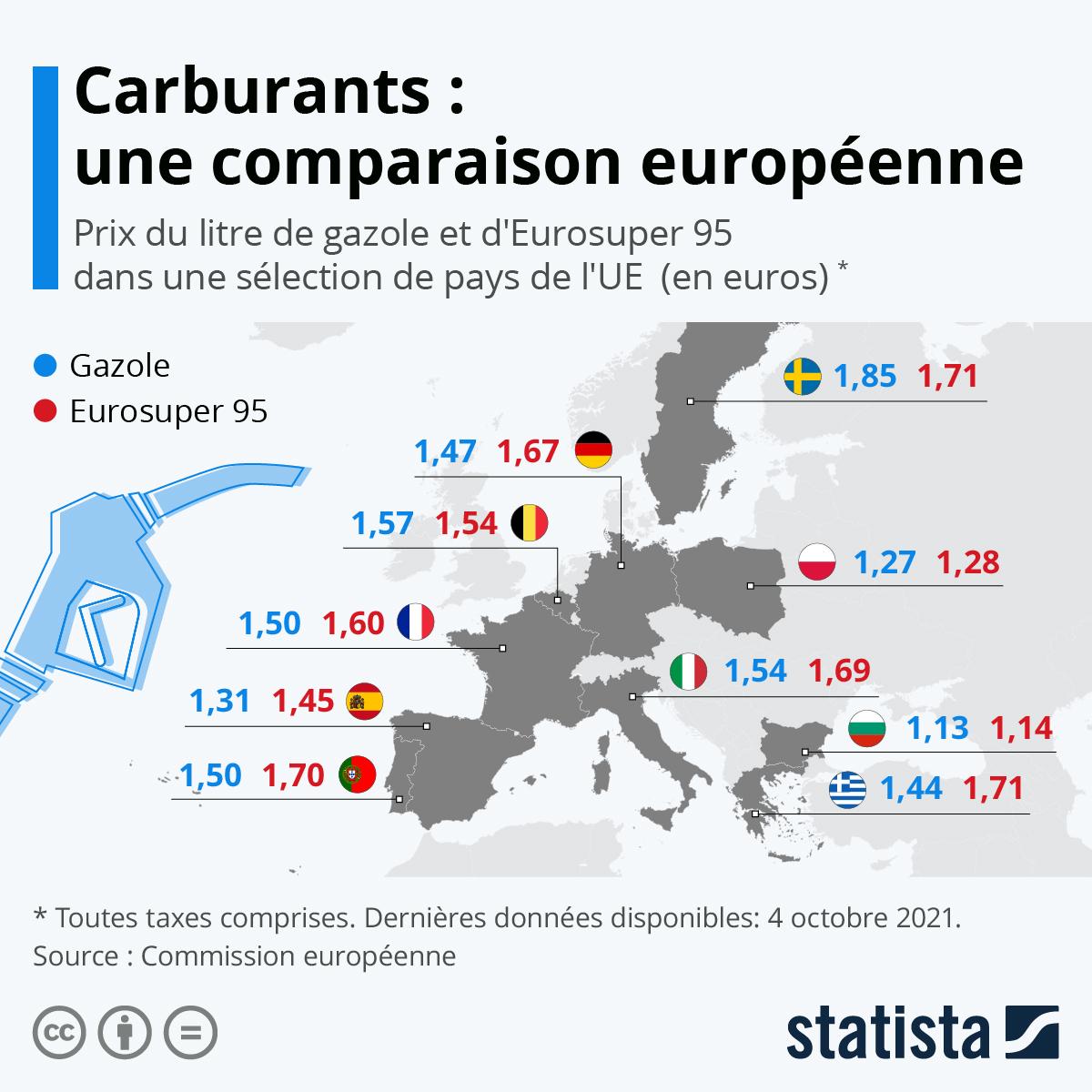 Infographie: Prix des carburants: une comparaison européenne | Statista