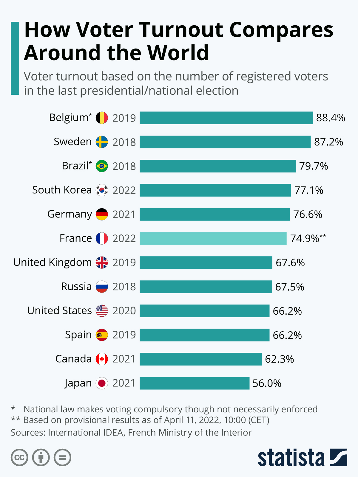 Infographic: How U.S. Voter Turnout Measures Up | Statista