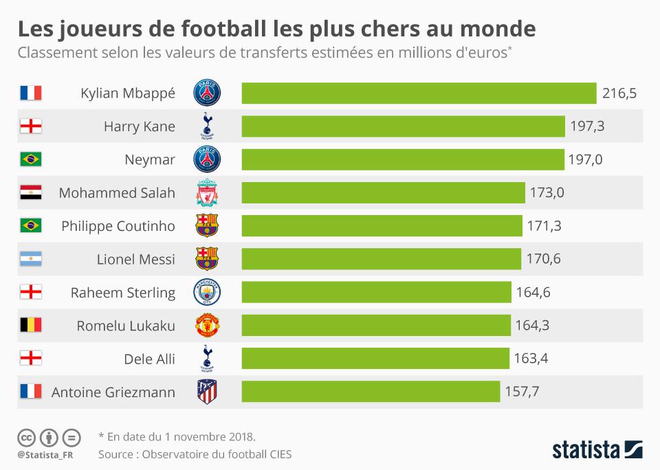 Infographie: Mbappé devient le joueur le plus cher de la planète   Statista