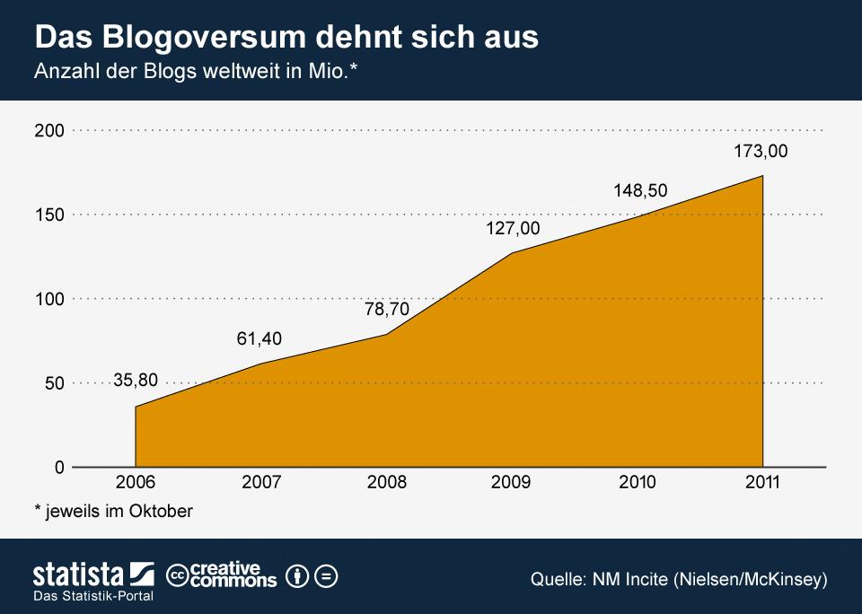Infografik: Das Blogoversum dehnt sich aus | Statista