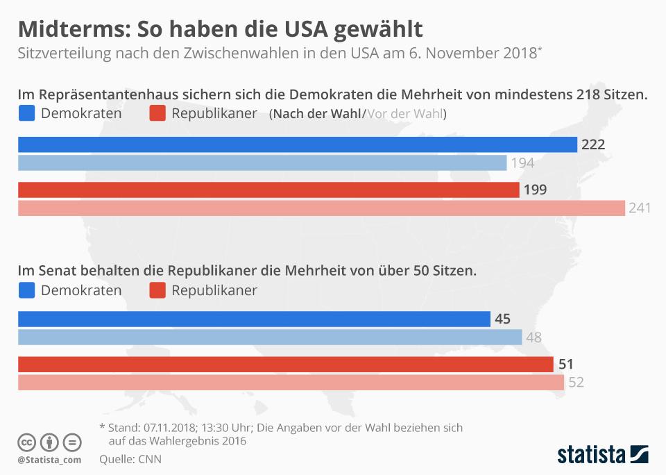 Infografik: Midterms: So haben die USA gewählt | Statista