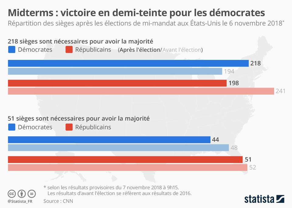 Infographie: Midterms : les Américains ont voté  | Statista